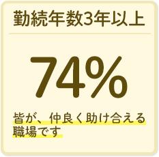 勤続年数3年以上の職員74%